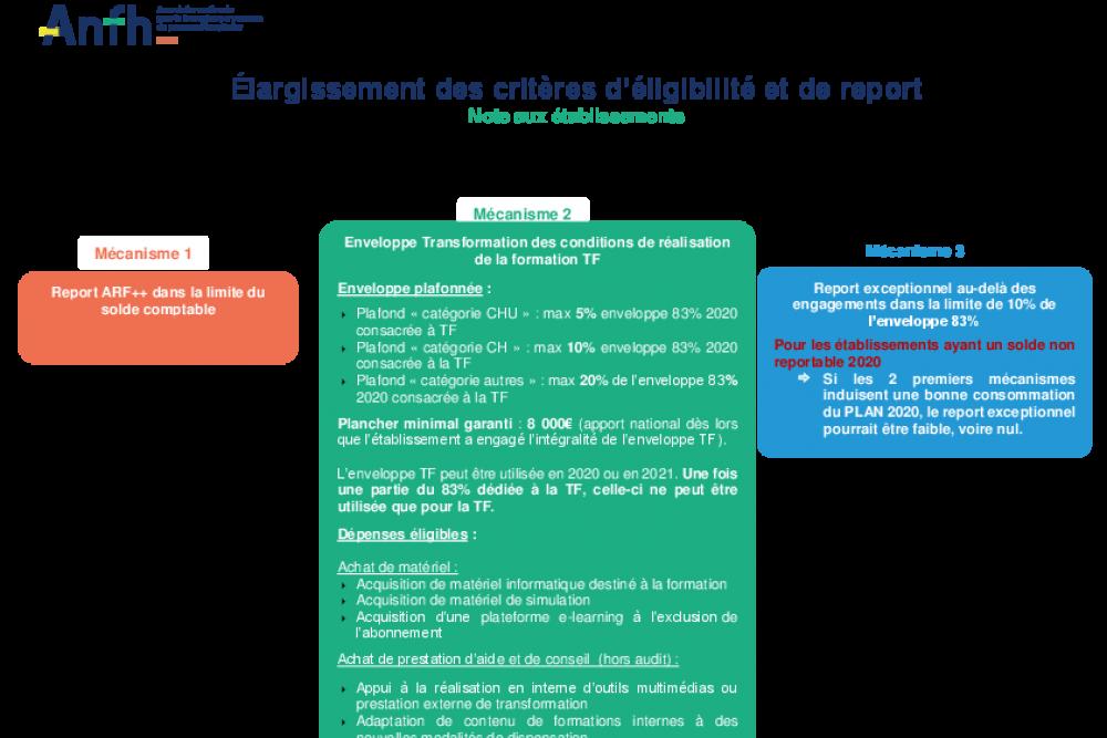 Elargissement des critères d'éligibilité et de report du plan de formation 2020