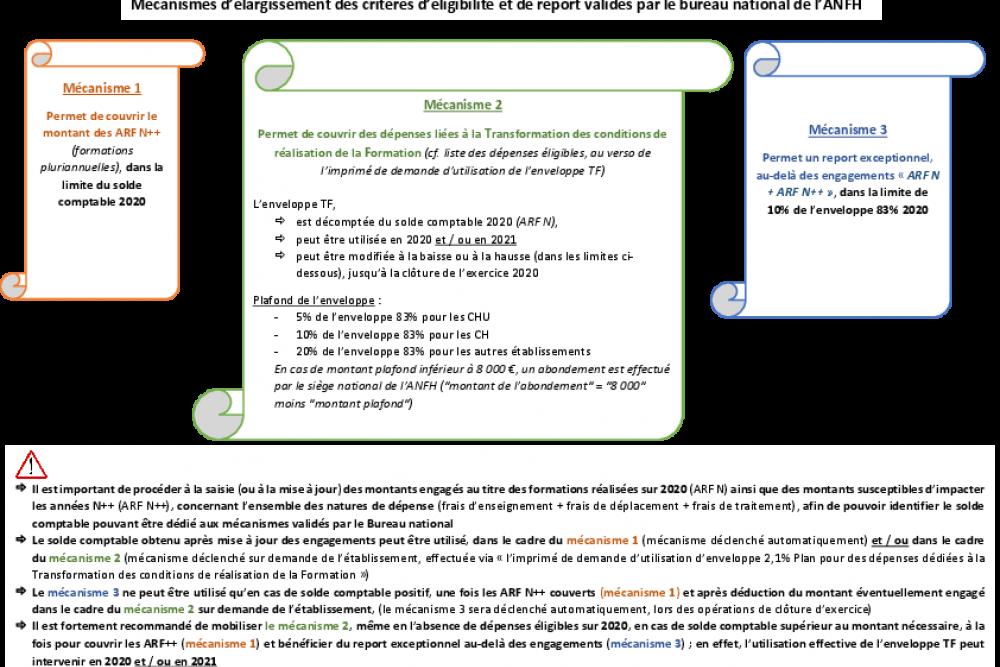 MÉCANISMES D'ÉLARGISSEMENT DES CRITÈRES D'ÉLIGIBILITÉ ET DE REPORT