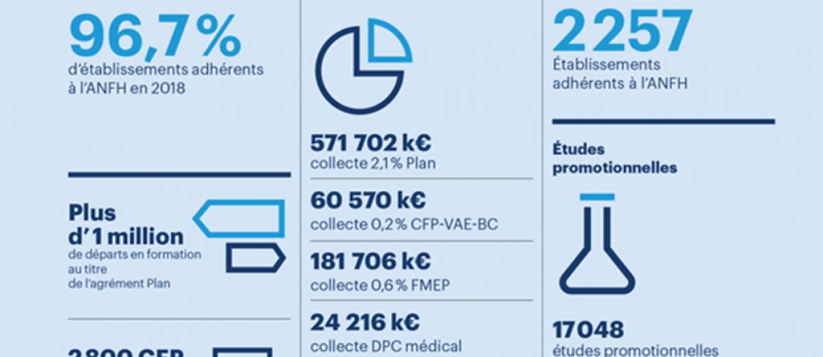 L'ANFH dévoile les chiffres de la formation dans la Fonction publique hospitalière...