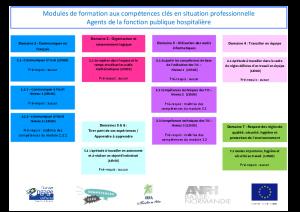 Détails des modules proposés