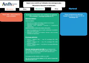 Mécanisme de gestion financière suite au COVID-19