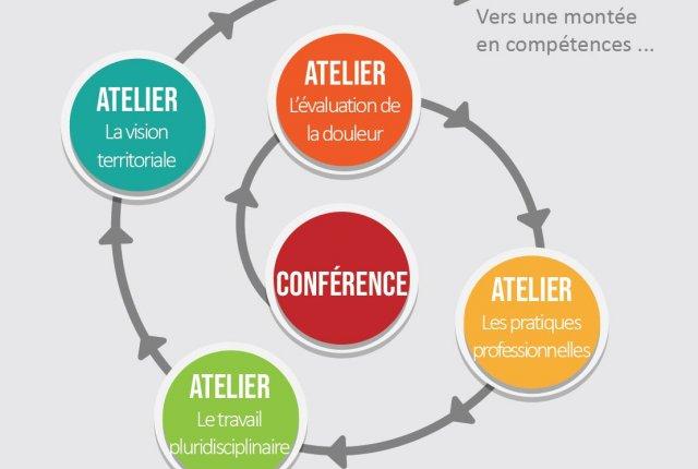 1ères Rencontres des AS et IDE en Limousin sur le thème de la prise en charge de la douleur