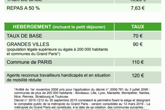 4. Revalorisation des taux de remboursement des frais de déplacement dans la Fonction Publique Hospitalière